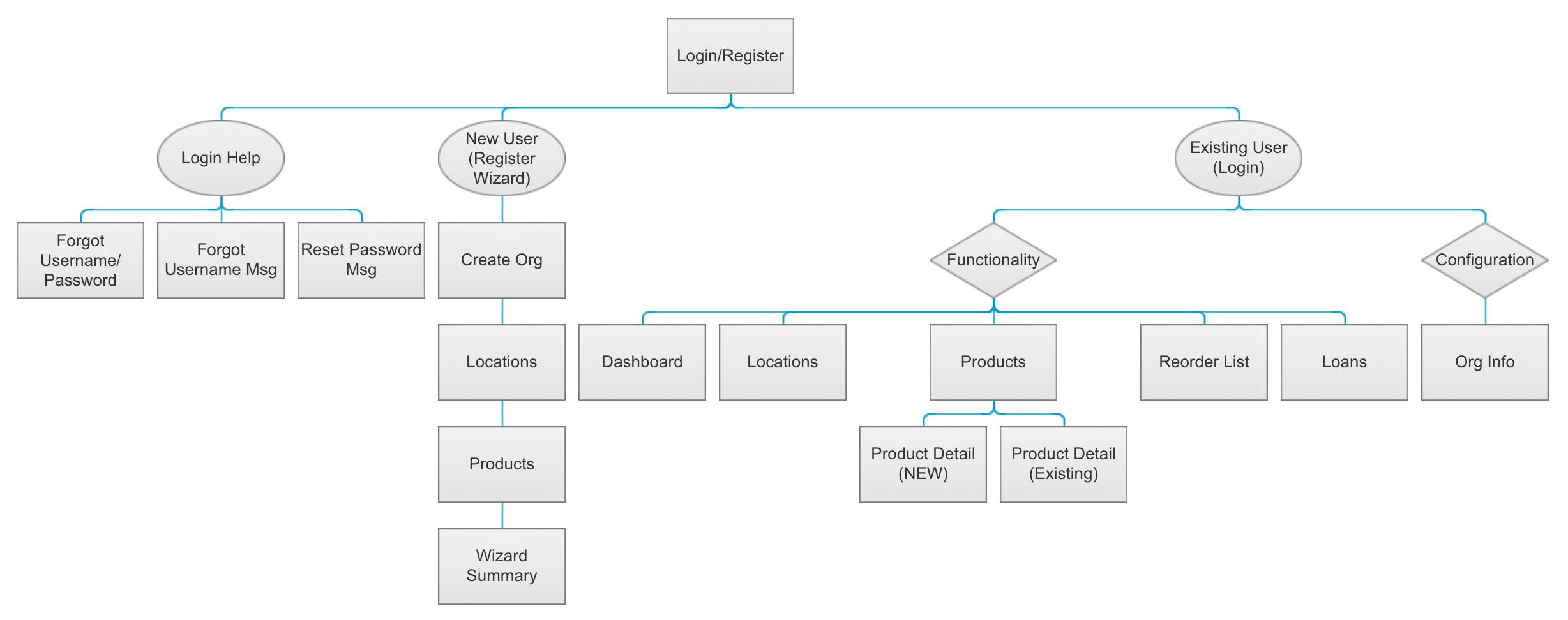 User Flow and Information Architecture